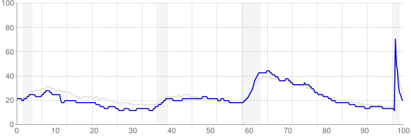 Indiana monthly unemployment rate chart from 1990 to November 2020